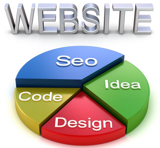 Does Your Web Design Need To Be Based Around SEO?