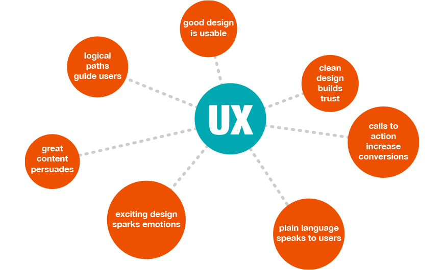 Website Designing With Better User Experience