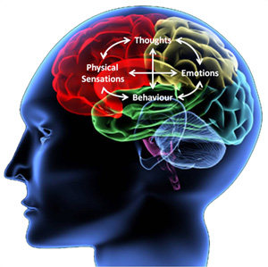 Cognitive Behavioral Therapy: Changing The Way One Thinks