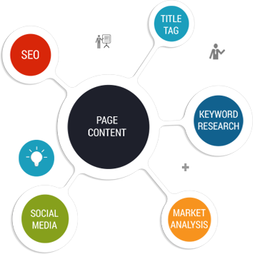 How To Choose The Best SEO Company In Houston, Texas?
