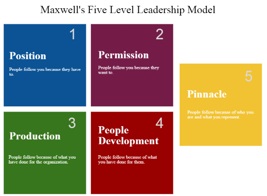 Are You Stuck On The Lowest Level Of Leadership? Make The Choice To Move Up