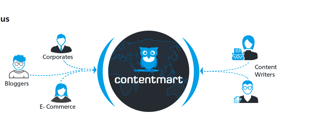 About Contentmart: Why It Is One Of The Good Things For The Content Writers