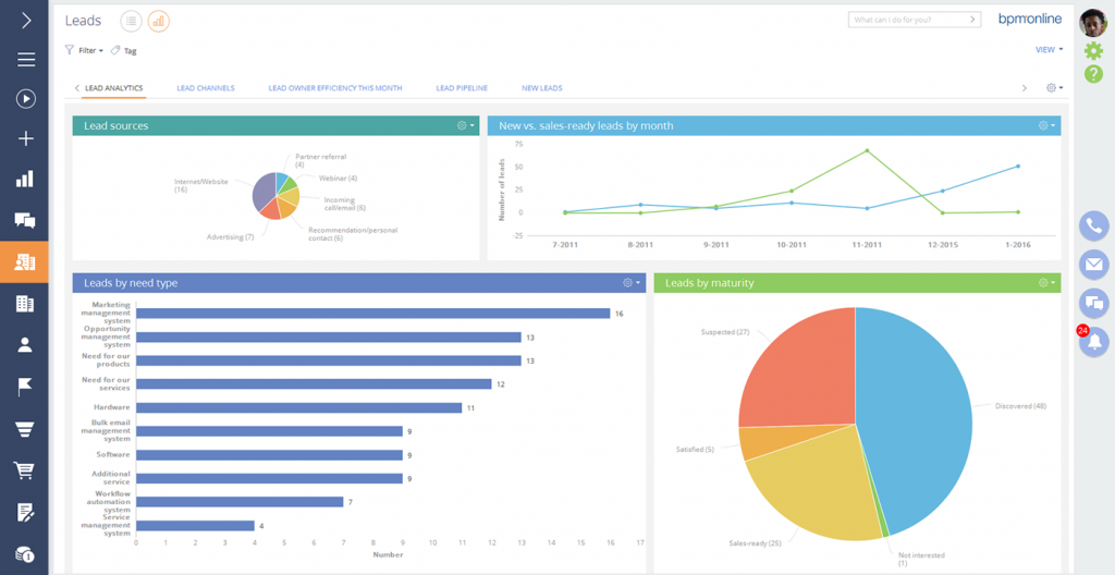 bpmonline sales automation tools