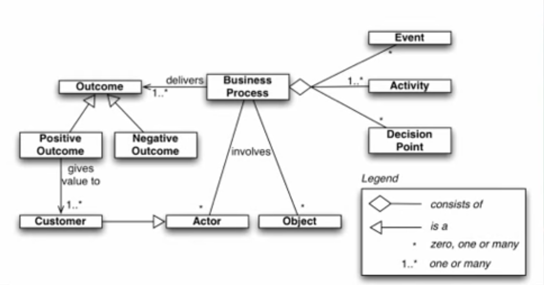 The scheme of a business process