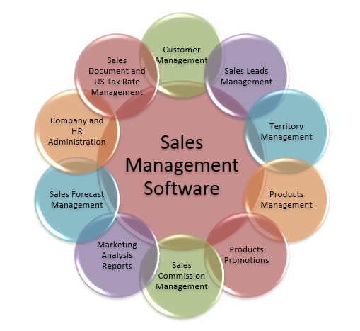 5 Sales Management Software Tools That Can Actually. Entry Level Project Management Resume. Simple Sample Of Resume Format. Indeed Com Resume Builder. Best Things To Say On A Resume. Medical Front Desk Resume Sample. Resume Housekeeping. Employment Resume. Design Skills For Resume