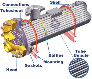 How Do You Model A Shell and Tube Heat Exchanger?