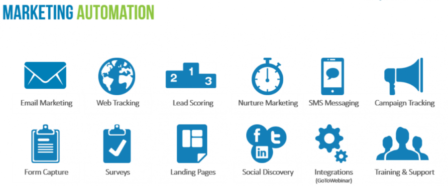 The Power Of Marketing Automation Software Systems